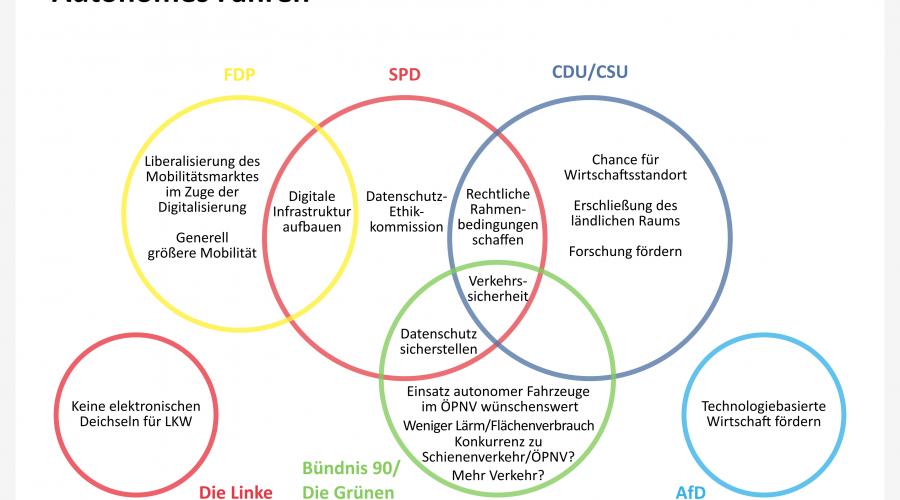 Bundestagswahl 2017: So stehen die Parteien zum autonomen Fahren