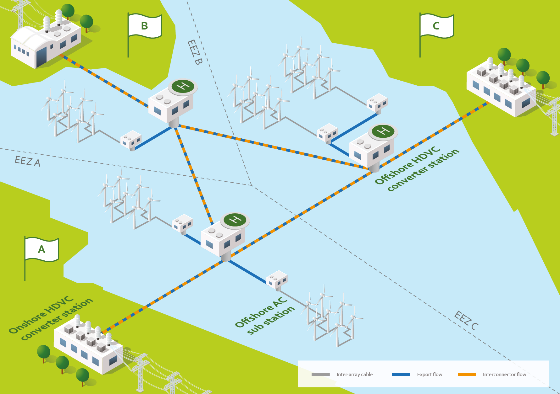 Schematische Darstellunge eines Meshed Grids (Bild: IKEM/Baltic InteGrid)