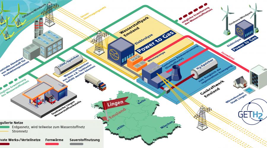Initiative GET H2 gibt Startschuss für deutschlandweite Wasserstoffinfrastruktur